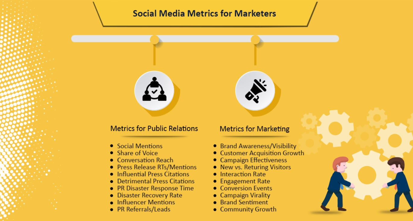 SMM for Marketers