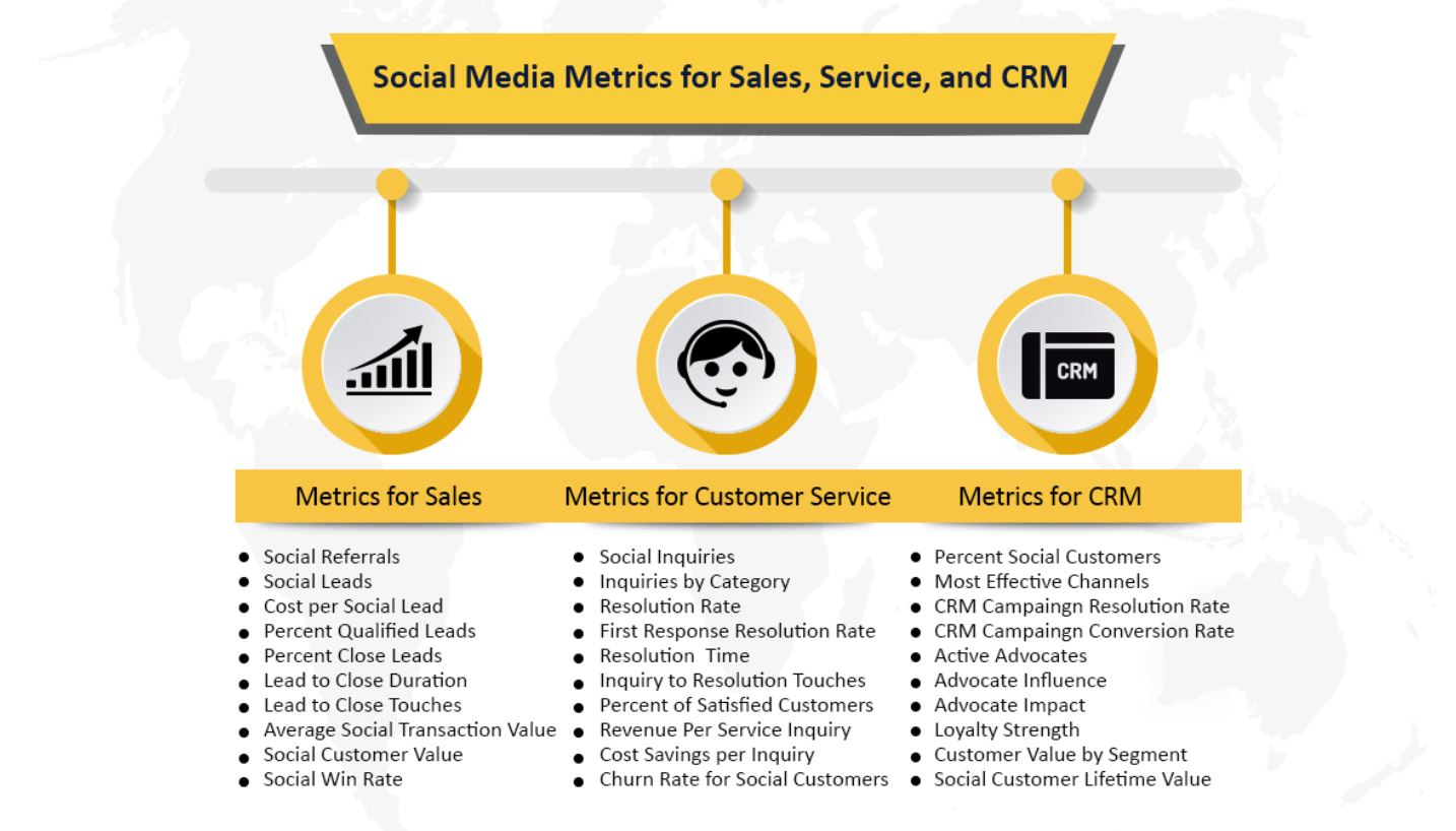 SMM for Sales Service and CRM